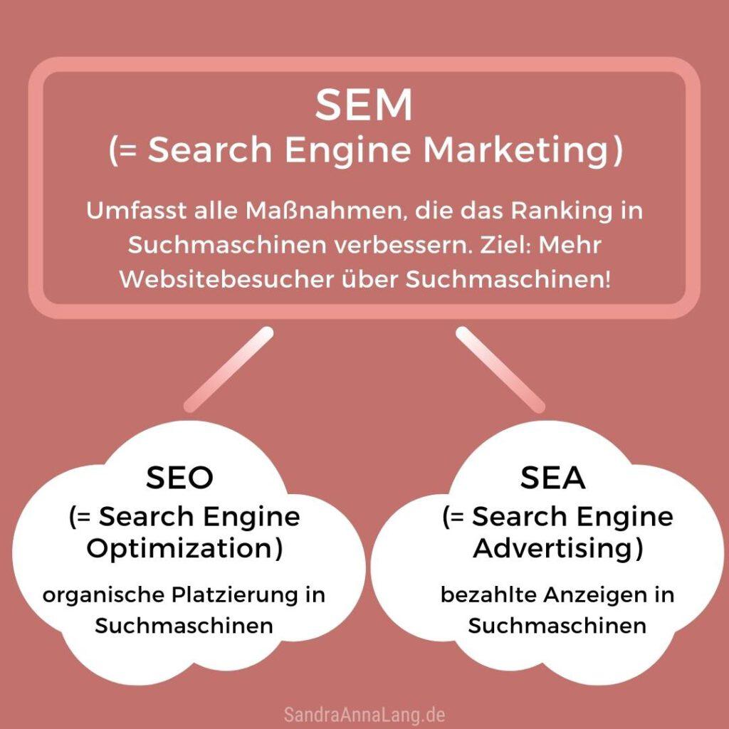 Was ist Search Engine Marketing?